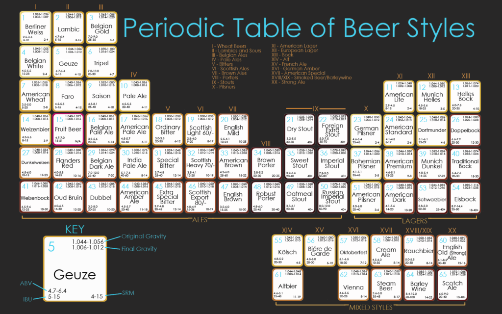 periodic_table_beer_styles